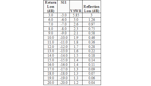 Swr Loss Chart Understanding Antenna Design Laird Connectivity