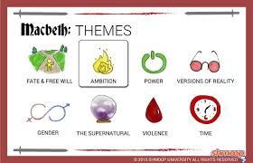 macbeth theme of ambition click the themes infographic to