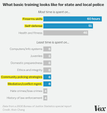 Police Academies Spend 110 Hours On Firearms And Self