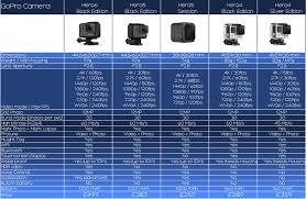 Comparison Chart For Gopro 6 Lens Aperture Gopro Gopro 6