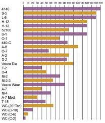 11 Veritable Steel Toughness Chart