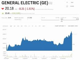 Ge Stock Quote Stunning Stock Quote For Ge Gleaming Ge Stock Quote Also Amazing Stock Price