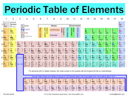 Look up chemical element names, symbols, atomic masses and other properties, visualize trends, or even test your elements knowledge by playing a periodic table game! 29 Printable Periodic Tables Free Download Á… Templatelab