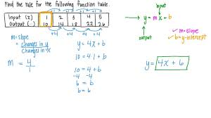 finding the rule of a linear function