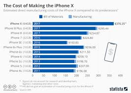 Iphone Pricing Chart Chart The Cost Of Making The Iphone X Statista