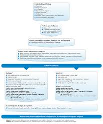 essment and initiation of bowel management program