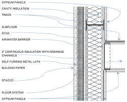 exterior system details stucco awci
