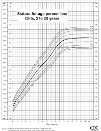 Figure 12 From Cdc Growth Charts United States Semantic