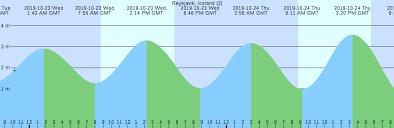 Niantic Tide Chart Reykjavik Iceland 2 Tide Chart