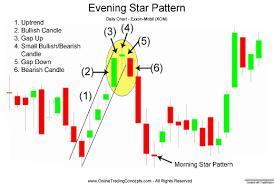 charting candlesticks evening star candlestick chart pattern