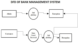 You are allowed to post recordings of yourself performing: Bank Management System Project Report With Source Code Download Bank Management System Project Report With Php Java Asp Net Source Code For Bsc Cs Btech Cs Bca And Mca Computer Science Students Free Download