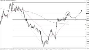 Gbp Jpy Chart Investing Gbp Jpy Price Forecast British Pound Continues To Kill