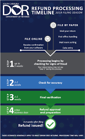 How Accurate Is The Irs Refund Cycle Chart Refund Status