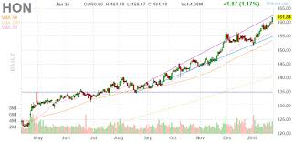 Hon Chart Hon Honeywell Earnings Report 1 26 18