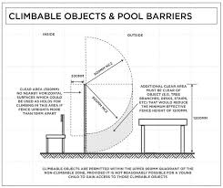 pool fence regulations