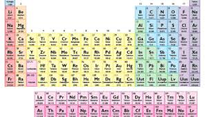 These are the categories of elements such as metals and nonmetals. Printable Color Periodic Table Chart 2015