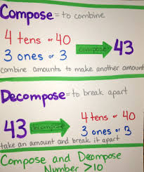 Decomposing Numbers Anchor Chart Compose And Decompose Numbers Greater Than 10 Anchor