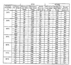 refrigerant pressure charts ac r12 re charge how to