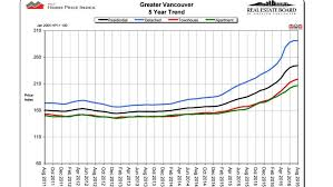 Vancouver House Price Chart 2016 Vancouver House Price Chart Bedowntowndaytona Com