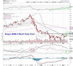 Biogen Biib Using Options To Position For A Move Higher
