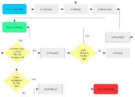 Android App Flow Chart Download Scientific Diagram