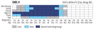 Paddle Board Weight Chart Nrs Earl 4 Inflatable Sup Board Previous Model At Nrs Com