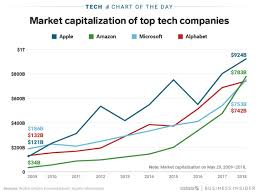 Bluehole Stock Chart Race To 1 Trillion Apple Leads Microsoft Moves Ahead Of