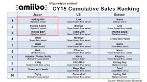 Nintendo Reveals The Most Popular Amiibo Of 2015 Polygon