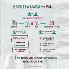 Profit And Los Profit And Loss Statement P L Napkin Finance