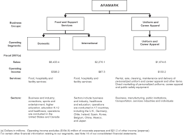 Aramark Stock Chart Aramark Corp Form 10 K