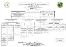 Metro Organization Chart Organizational Chart