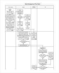 Free 11 Management Flow Chart Examples Samples In Pdf