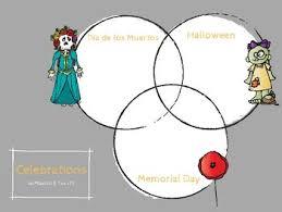 Dia De Los Muertos And Halloween Venn Diagram Comparing And Constrasting Dia De Los Muertos Memorial Day And Halloween