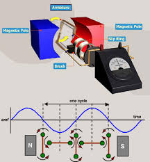 alternating current generator diagram. a simple ac generator with slip-ring commutator. the axle is being turned anticlockwise by some external source of mechanical energy. lower diagram alternating current