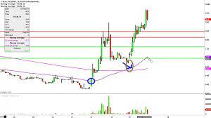 Fxcm Stock Price Chart Fxcm Inc Fxcm Stock Chart Technical Analysis For 12 16 15