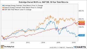 Better Buy Enbridge Energy Partners Lp Vs Spectra Energy