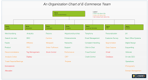 An Organization Chart Of E Commerce Team In An Online
