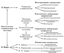 Реферат Лекции по экономической теории ru Практическая направленность теории Кейнса обеспечила ей широкую популярность в послевоенные годы Кейнсианские рецепты стали идеологической программой