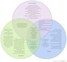buddhism vs hinduism chart co chart hinduism vs buddhism chart