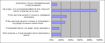 Личное страхование роль и перспективы развития Рефераты ru  сегодня страхование жизни относится к категории активно развивающихся продуктов и одновременно так далеко отстоит от категории успешно продающихся