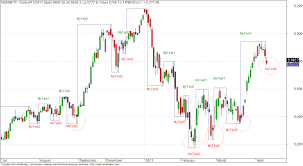 Amibroker Afl Factory Gann Swing Chart