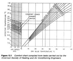 Temperature Humidity Comfort Zone Chart Air Conditioning Basic Standards For Cargo Ships And General