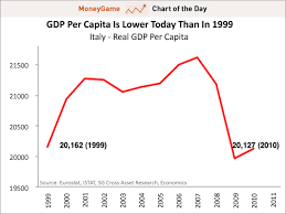 Chart Of The Day The Awful Details Behind Italys Economic