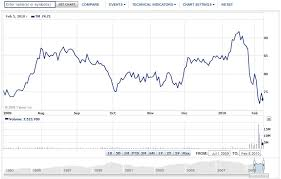 Toyota Stock Chart Share Value Of Toyota Motor Corp Tm Dropped 20 For