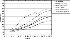 Weight Of Male Patients Kg By Age Y Comparing Fxcrc