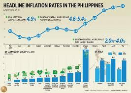Headline Inflation Chart Headline Inflation Rates In The Philippines Businessworld