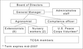 Organizational Structure Of Tcga Download Scientific Diagram