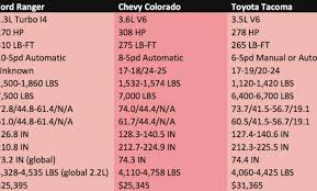 Truck Camper Size Chart Pickup Truck Bed Size Chart Bedowntowndaytona Com