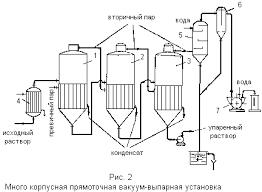 Реферат Схемы установок для выпаривания и конструкции выпарных  Реферат Схемы установок для выпаривания и конструкции выпарных аппаратов