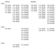 Mto 11 2 Samplaski Pitch Clas Set Similarity Measures